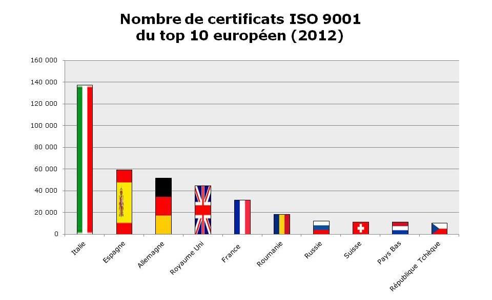 Certificats ISO 9001 - Système de management de la qualité - Top 10 Europe