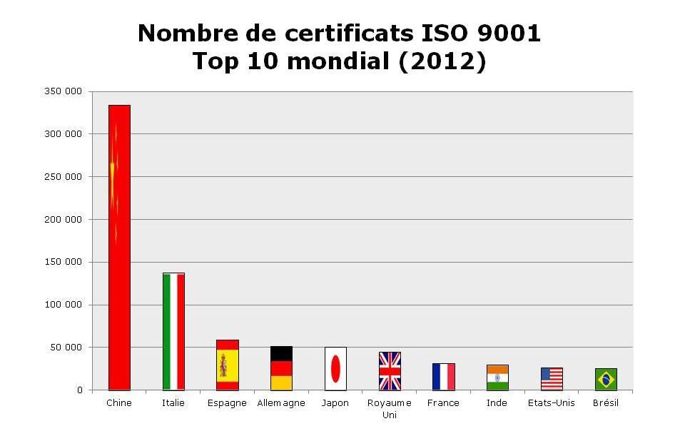 Certificats ISO 9001 - Système de management de la qualité - Top 10 Monde