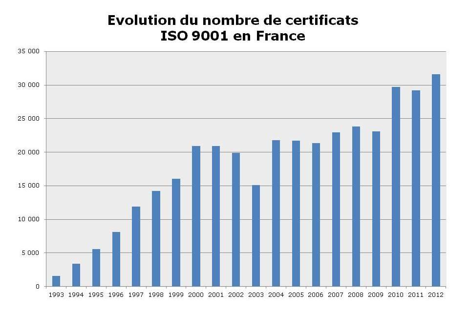 Certificats ISO 9001 en France - Système de management de la qualité