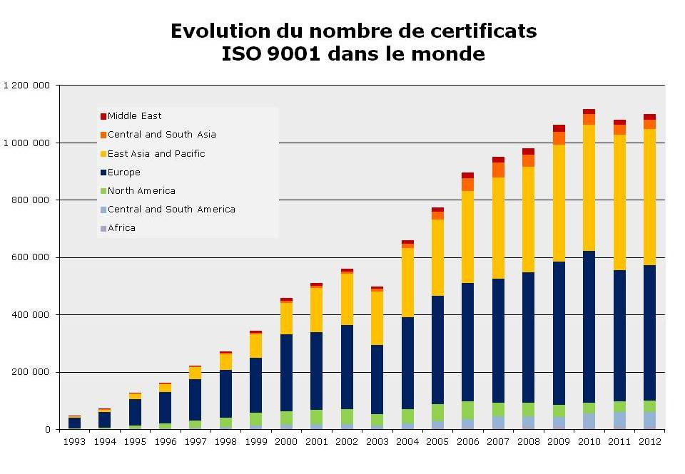 Certificats ISO 9001 dans le monde - Système de management de la qualité