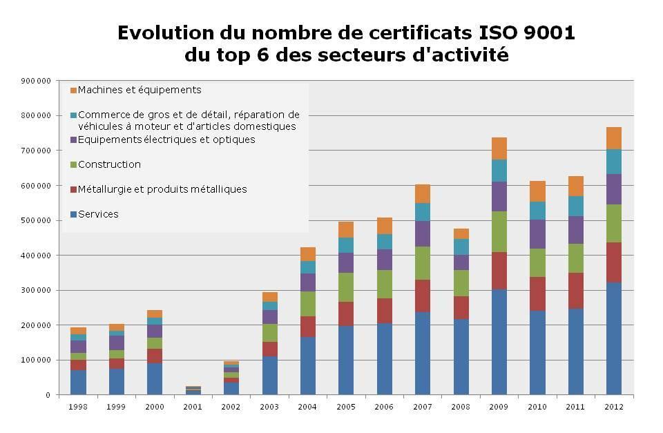 Certificats ISO 9001 par secteurs d'activité - Système de management de la qualité